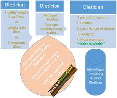 Diet plan based on foods i like