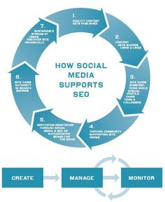How Social Media Supports SEO | SEO and Social Media Marketing | Scoop.it