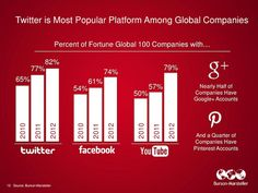 82% of global companies are on Twitter vs. 74 on FB.