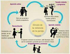 círculo de la violencia