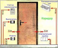 розташування вимикачів і розеток щитів