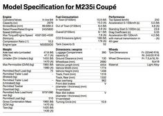 2014 BMW 2 Series specifications revealed!