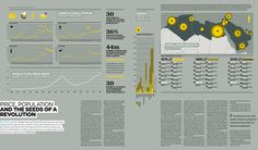 Infographics: Raconteur / The Times Newspaper | Cuded
