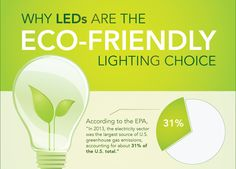 LED are ECO-Friendly Lighting Choice. Greenhouse Gases, Led Technology, Eco Friendly, Infographic, Chart, Lighting, Infographics, Lights, Lightning