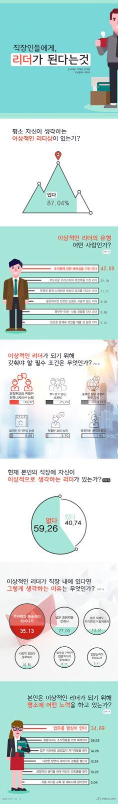 직장인들, '배려심, 소통능력' 갖춘 리더가 최고 [인포그래픽] #leader / #Infographic ⓒ 비주얼다이브 무단 복사·전재·재배포 금지