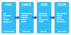 Inbound-Marketing-Proceso.png (804×400)