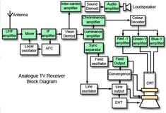 Analogue colour TV receiver block diagram Crt Tv, Block Diagram, Audio Amplifier, Loudspeaker, Led, Coding, Colour, Electronics, Random