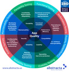 Software Quality Factors Explained by The Software Testing Wheel | Read the post: http://abstracta.us/2015/12/15/the-software-testing-wheel/