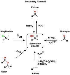 Organic Chemistry Study Tips: Reaction Maps — Master Organic Chemistry