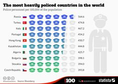 The Most Heavily Policed Countries in the World - OneEurope