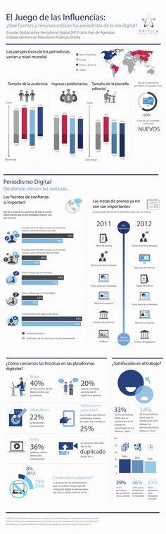 Periodismo digital #periodismo #digital #periodismodigital #infografia #infographic #infographics #infografias