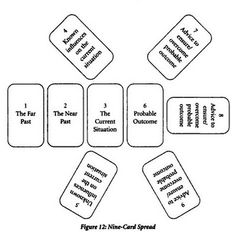 The origins of the Tarot are surrounded with myth and lore. The Tarot has been thought to come from places like Tarot Card Spreads, Tarot Cards, Rider Waite Tarot, Oracle Tarot, Palm Reading, Tarot Learning, Tarot Card Meanings, Tarot Readers, Tarot Decks