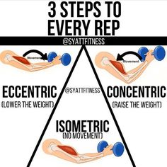 "Let's talk reps! Double stimulation training is a unique way to shock your muscles for growth. Double Stimulation Method Workout – Shock Muscles For Growth! Double stimulation training involves working the same muscle group two days. ECCENTRIC is the ""muscle lengthening"" part of the rep where you're controlling/lowering the weight.ISOMETRIC is the ""non-moving"" part of the rep where your muscles are contracting but not generating movement. CONCENTRIC is the ""muscle shortening"" part of the rep"
