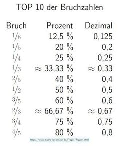 Math is easy: Top 10 of fractions- Mathe ist einfach: Top 10 der Bruchzahlen Ma.Math is easy: Top 10 of fractions- Mathe ist einfach: Top 10 der Bruchzahlen Math is easy: Top 10 of fractions – the