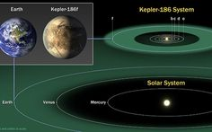 Scoperto Nuovo Pianeta Abitabile Simile Alla Terra #pianeta #abitabile #terra #nasa #acqua