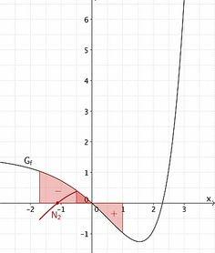Integralfunktion F skizzieren - Grafik 3