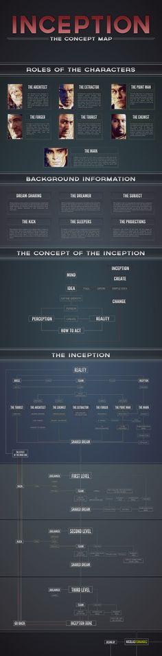 Inception: The Concept Map by Nicolás Fernández, via Behance