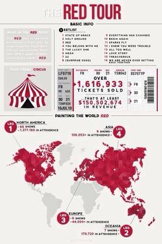 """""""The Red Tour: An Infographic """" Taylor Swift Red Tour, Swift Tour, Long Live Taylor Swift, Taylor Swift Facts, Taylor Swift Quotes, Taylor Swift Pictures, Taylor Alison Swift, Everything Has Change, State Of Grace"""