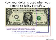 Great information to share with donors Follow us on Twitter @Relay For Life of Vinings - Smyrna, GA and Like us on https://facebook.com/RelayForLifeOfViningsSmyrnaGA Get involved or make a tax-deductible donation>> https://RelayForLife.org/ViningsSmyrnaGA