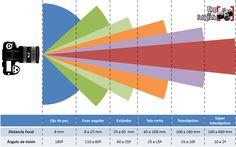 Clasificación de objetivos según distancia focal y ángulos de vision