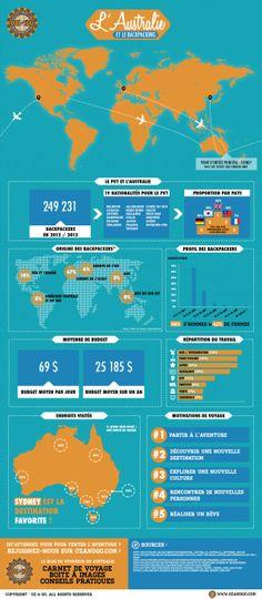 Infographie : Découvrez tous les chiffres et toutes les informations sur le backpacking en Australie !