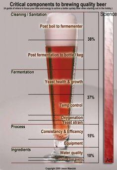 Os 10 erros mais comuns ao se produzir cerveja caseira