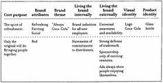 Describing a Brand. e.g. Coca-Cola.   http://www.crito.uci.edu/noah/design/Reading1deMozota.pdf#page=41