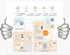 what does search mean in aisas model - Google Search