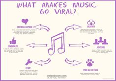 What makes a music viral? The key elements of a hit song.