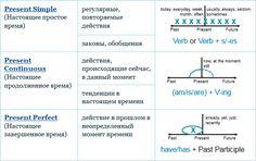 Удобная и компактная табличка-шпаргалка для запоминания всех времен английского глагола