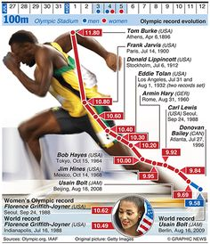 #OLYMPICS: 100m evolution    Credit: Graphic News Ltd    www.guardian.co.uk/news/datablog/gallery/2012/jun/25/olympics-infographics-track-field?CMP=SOCNETIMG8759I