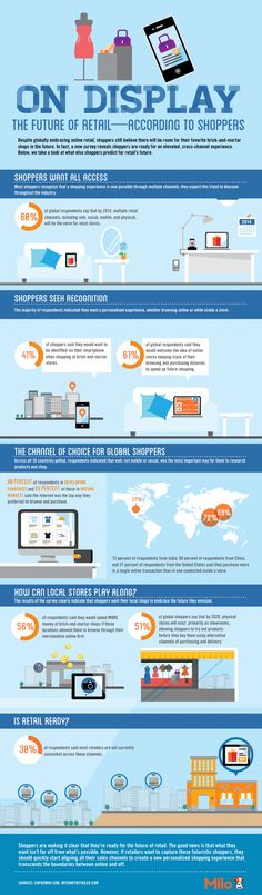 The future of retail - according to shoppers