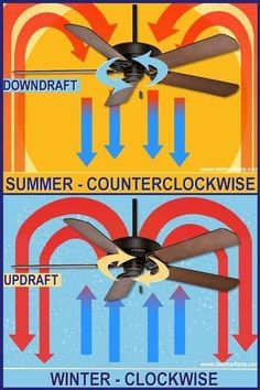 ◀Previous Post Next Post▶ Directional Fan Hack – Counterclockwise Downdraft in Summer, Updraft Clockwise in Winter. Winter Hacks, Tips and Tricks. These Warming winter life [. Tips And Tricks, Home Improvement Loans, Home Improvement Projects, Plywood Furniture, Furniture Design, Ceiling Fan Direction, Montag Motivation, Ceiling Fan Makeover, Winter Hacks