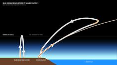 Blue Origin New Shepard vs SpaceX Falcon 9 trajectory and engine burns