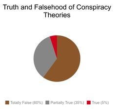 Conspiracy Theories, Chart, Illustrations, Illustration, Illustrators