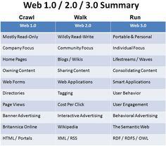 Na Web 2.0 komt Web 3.0: de toekomst is semantisch. Wat moet je daar als bedrijf mee? 3 voorbeelden uit de praktijk.