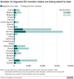 chart showing number of migrants EU countries will accept