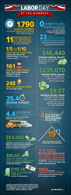 Infographic: Labor Day by the Numbers - NBC News.com