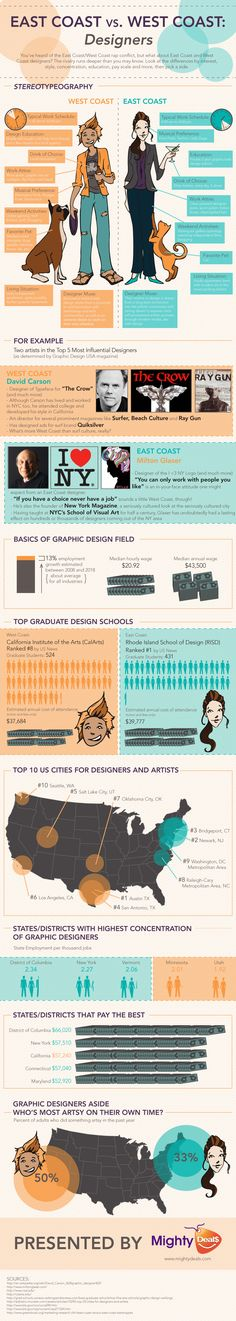 east coast vs west coast designers by MightyDeals. Must say I disagree and I am definitely more of a East Coaster, but interesting infographic. Web Design, Creative Design, Design Fields, Thing 1, Photoshop, Information Graphics, East Coast, Most Beautiful Pictures, Haha