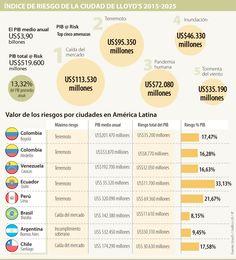 Quito, Lima y Bogotá, ciudades con mayor riesgo en su PIB