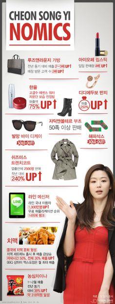 '별그대' 천송이 노믹스… '전지현 효과'로 입생로랑 틴트·한율 에센스·트렌치코트 등 매출 상승 [인포그래픽]  #chun_jihyoun #Infographic ⓒ 비주얼다이브 무단 복사·전재·재배포