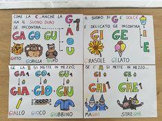 Italian Grammar, Italian Language, Primary Education, Elementary Schools, Learning Italian, Teaching Materials, Montessori, Literacy, Homeschool