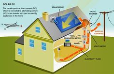Solar power is a popular and safe alternative source of energy. In basic words, solar energy describes the energy created from sunlight. There are different approaches for harnessing solar energy f… Solar Energy Panels, Solar Panels For Home, Best Solar Panels, Solar System Diagram, Solar Energy System, Solar Panel Companies, Solar Roof, Renewable Sources Of Energy, Solar Projects
