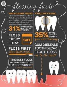 Flossing is important! #floss #dentalfacts