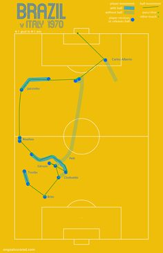 Three World Cup Team Goal Diagrams #design #infographic #diagrams
