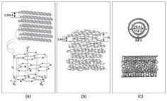 Schematic diagrams exhibiting (a) a 3-D graphite lattice (b) a turbostratic structure, and (c) a schematic structural model of the outer two layers for a multiwall carbon nanotube. The electronic structure of turbostratic graphite, a zero-gap semiconductor, is qualitatively different from that of ideal graphite, a semimetal. Crystalline disorder and interlayer spacing introduces an effective energy gap.