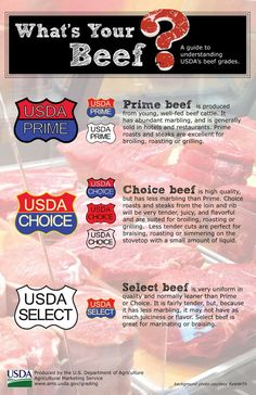 What's Your Beef:  Prime, Choice or Select?