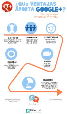 Qué ventajas aporta Google + #infografia #infographic #socialmedia