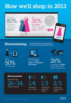 How Will Consumers Shop in 2013