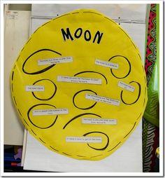 Moon Facts Anchor Chart - Thank You Cara Carroll at The First Grade Parade First Grade Science, Kindergarten Science, Elementary Science, Science Classroom, Teaching Science, Classroom Ideas, Moon Activities, Space Activities, Science Activities